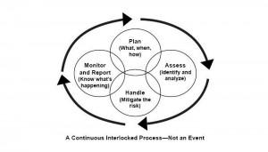 En kontinuerlig låst proces
